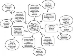 Cara Menemukan Ide Postingan dengan Teknik Mind Mapping