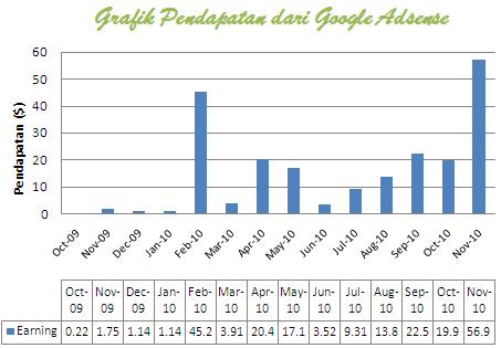 grafik pendapatan GA