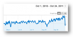 Cara Mudah Membuat Laporan Google Analytics Blog Anda dalam Bentuk PDF