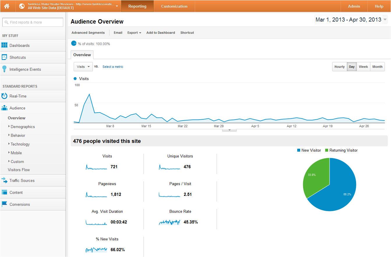 Grafik pengunjung TWHR Maret- April 2013