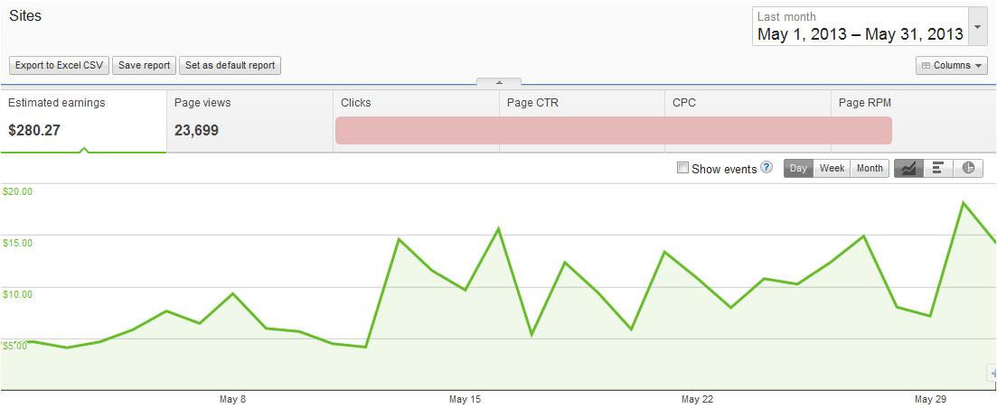 Penghasilan Google AdSense Mei 2013