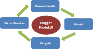 Ingin Menjadi Blogger Produktif? Ikuti Sistem Ini