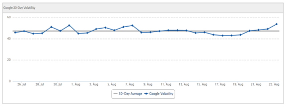 Grafik SERPs Volatility Index