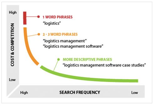 Grafik kategori kata kunci