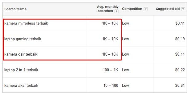 Hasil pengecekan kata kunci dengan Google Keyword Planner