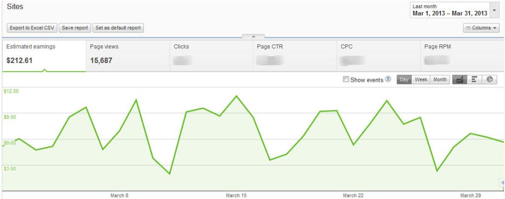 Penghasilan dari Google Adsense Maret 2013