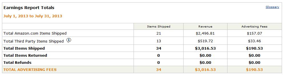Amazon Juli 2013
