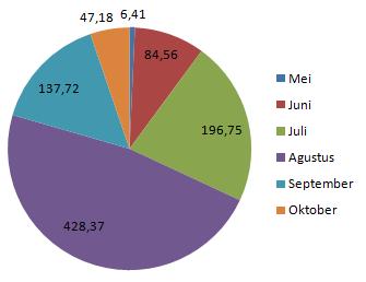 Penghasilan dari Amazon Mei-Oktober 2013