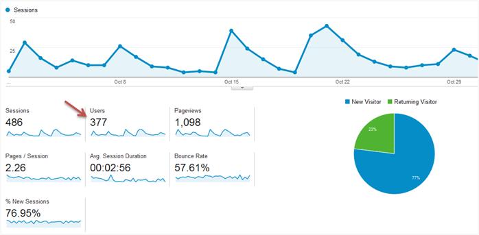 overview trafik Dukar Oktober 2014