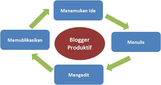 sistem blogger produktif