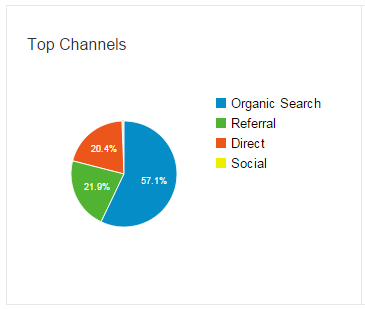 top channel Dukar Des 2014