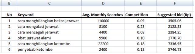 tampilan akhir Excel