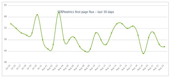 Grafik SERPmetrics