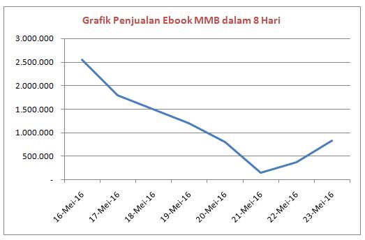 Grafik penjualan ebook MMB